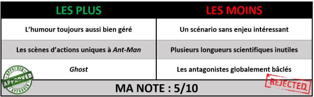 note Ant-Man et la guêpe Antman 2 critique avec du recul blog avitiique
